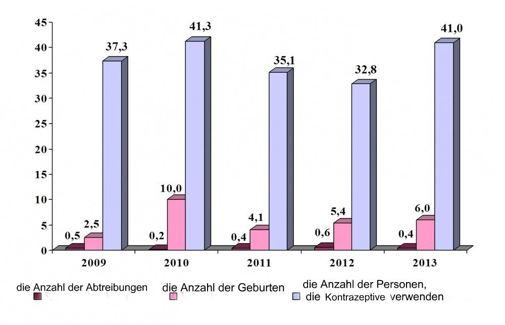 Statistik, Minderjährige, Gesundheit