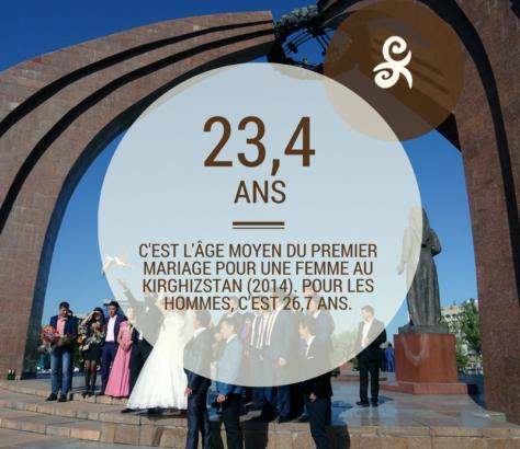 Age mariage Kirghizstan
