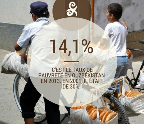 Pauvreté Ouzbékistan Fact