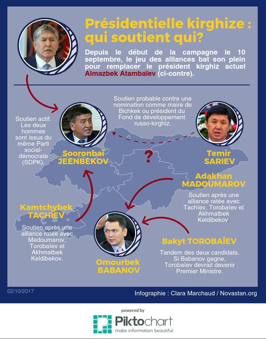 Infographie élection présidentielle kirghizstan