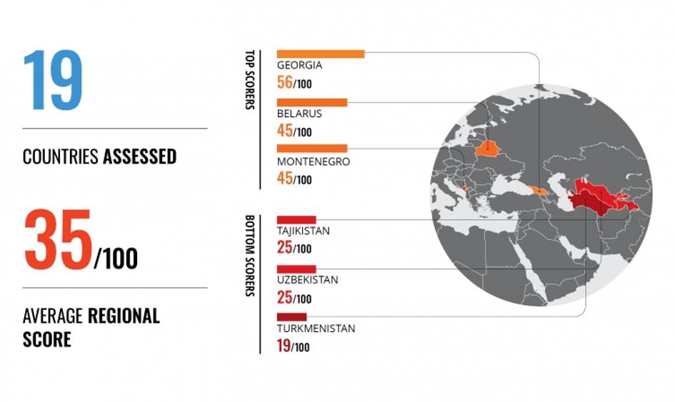 Représentation de la carte mondiale avec les scores des pays de la région Europe de l'Est-Asie centrale